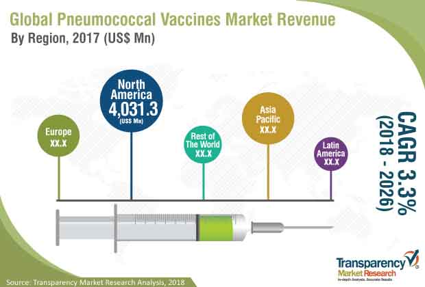 pneumococcal vaccines industry