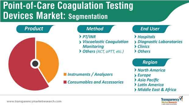 point of care coagulation testing market segmentation