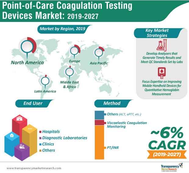 point of care coagulation testing market