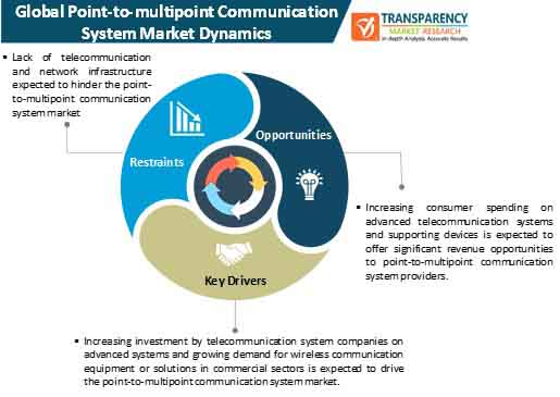 point to multipoint communication system market dynamics