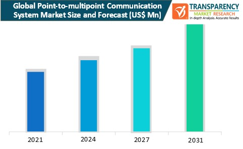 point to multipoint communication system market size and forecast