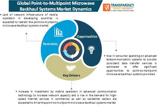 point to multipoint microwave backhaul systems market dynamics