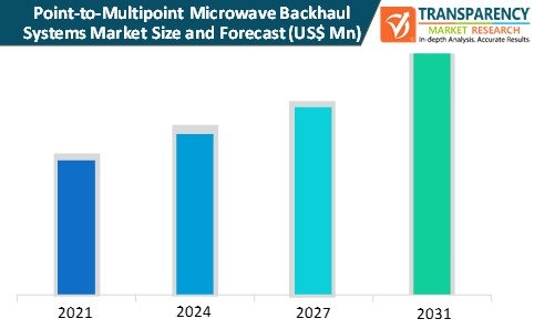point to multipoint microwave backhaul systems market size and forecast