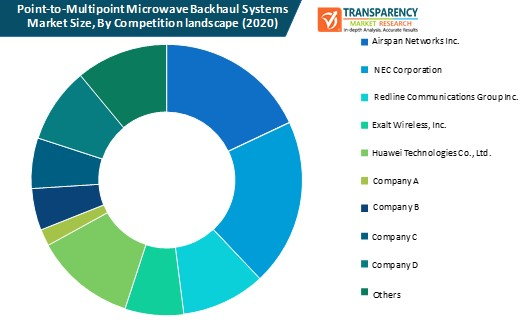 point to multipoint microwave backhaul systems market size by competition landscape
