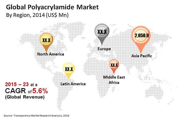polyacrylamide-market