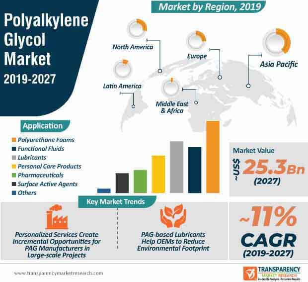 polyalkylene glycol market infographic