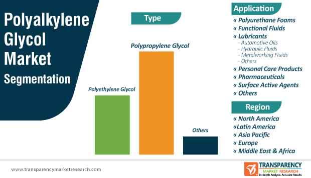 polyalkylene glycol market segmentation