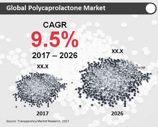 polycaprolactone market