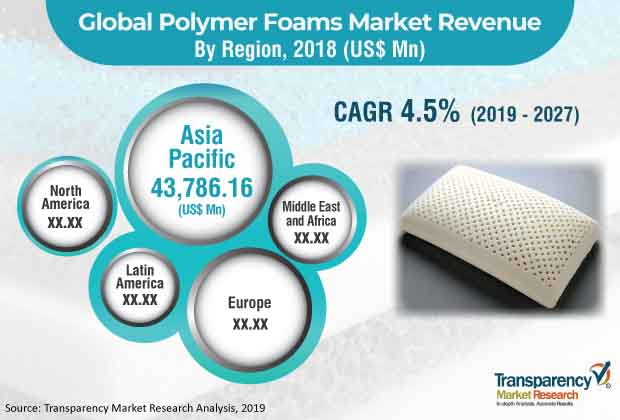 Polymer Foams  Market Insights, Trends & Growth Outlook