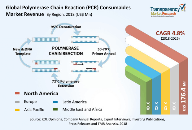 polymerase-chain-reaction-consumables-market.png
