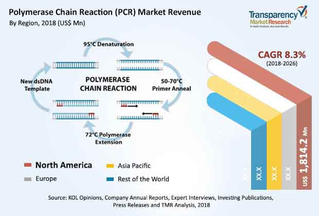 polymerase-chain-reaction-market.jpg