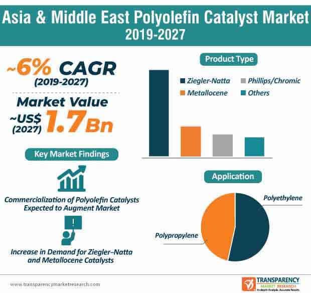 polyolefin catalyst market infographic