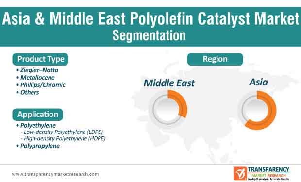 polyolefin catalyst market segmentation