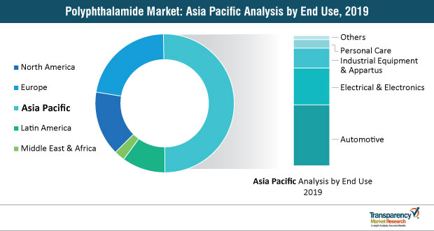 polyphthalamide market asia pacific