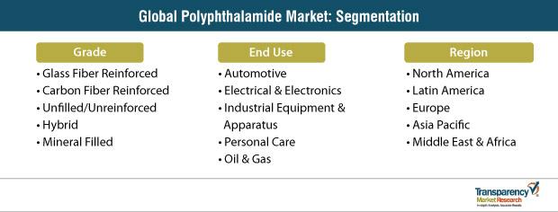 polyphthalamide market segmentation
