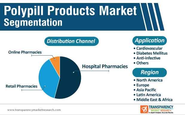 polypill products market segmentation