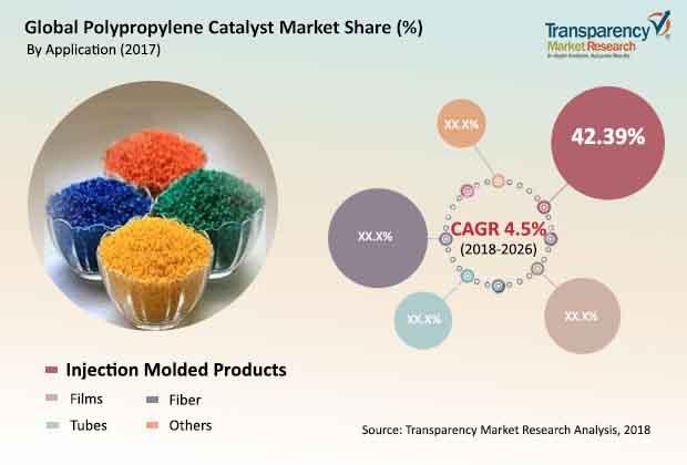polypropylene-catalyst-market.jpg