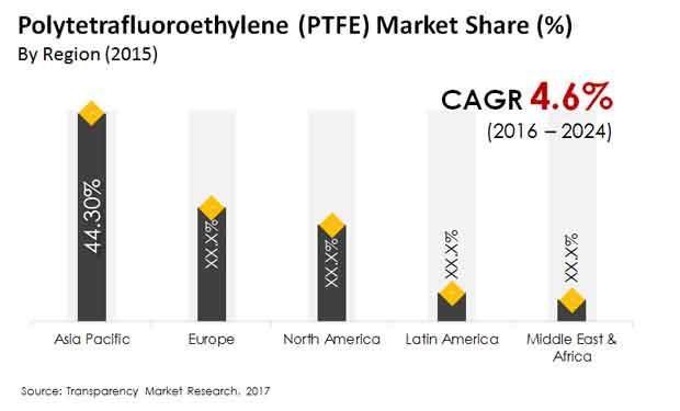 polytetrafluoroethylene market