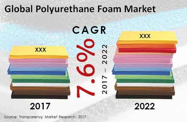 polyurethane foam market