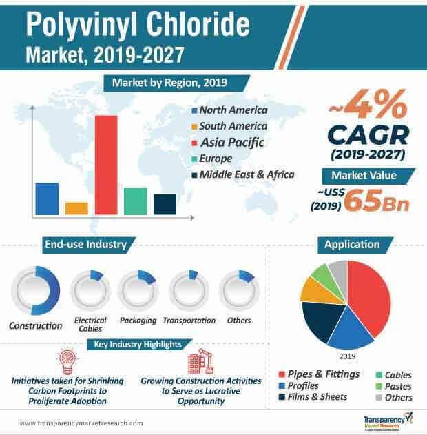 Polyvinyl Chloride (PVC)  Market Insights, Trends & Growth Outlook