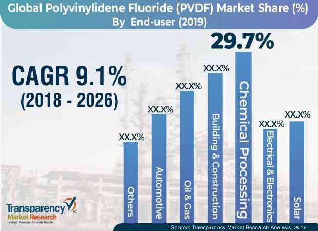 polyvinylidene fluoride pvdf market
