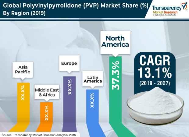 polyvinylpyrrolidone market1
