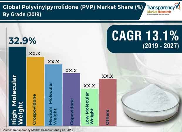 Polyvinylpyrrolidone  Market Insights, Trends & Growth Outlook