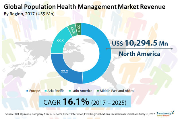 population-health-management-solutions-market.jpg