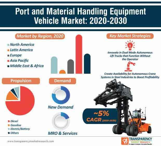 port and material handling equipment vehicle market infographic