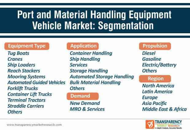 port and material handling equipment vehicle market segmentation