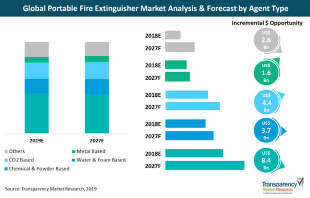 portable fire extinguisher market analysis and forecast by agent type