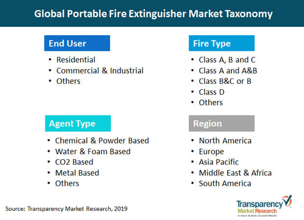 portable fire extinguisher market taxonomy