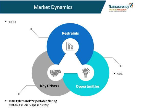 portable flaring systems market