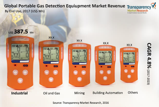 portable-gas-detection-equipment-market.jpg