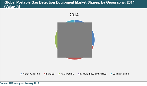 portable-gas-detection-equipment-market