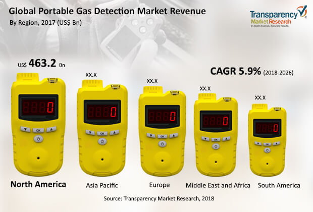 portable-gas-detection-market.jpg