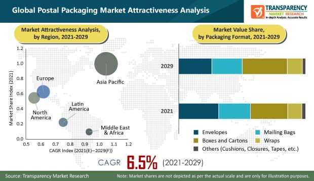 postal packaging market