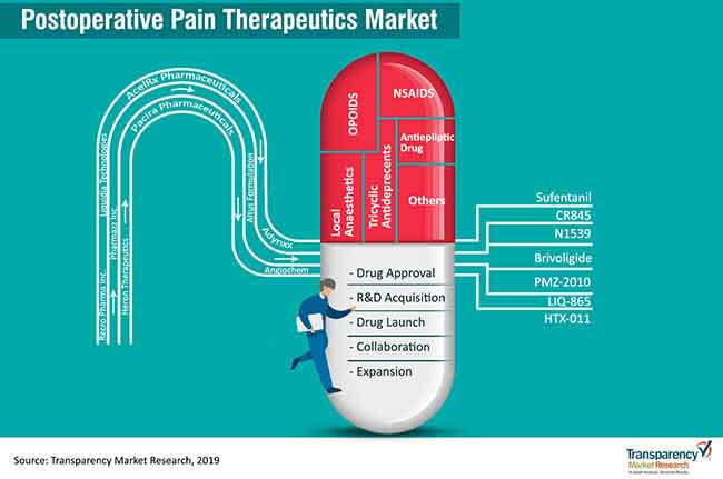 postoperative pain therapeutics