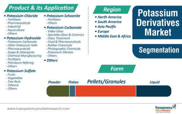 potassium derivatives market segmentation