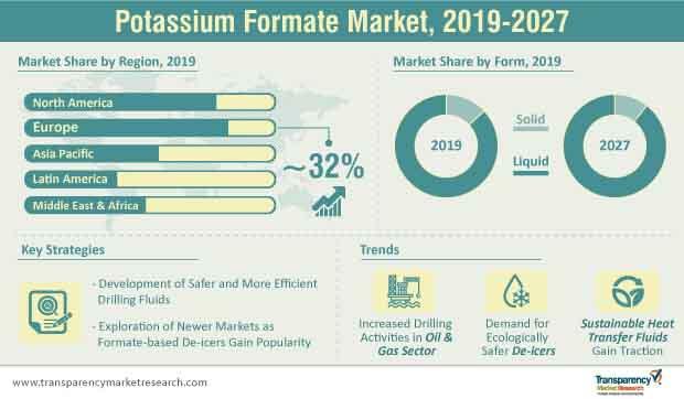 potassium formate market infographic