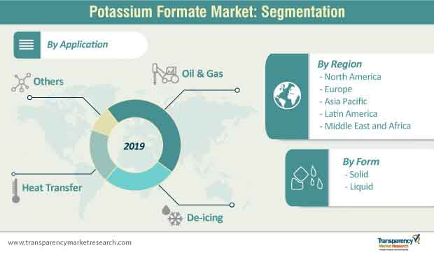 potassium formate market segmentation