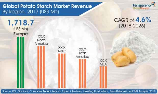 potato starch market