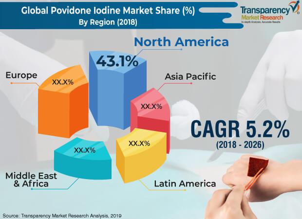 povidone iodine market