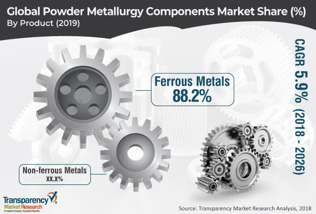 powder metallurgy components market