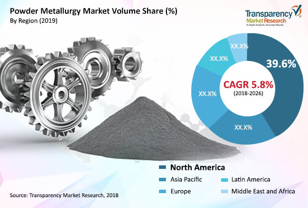 Powder Metallurgy  Market Insights, Trends & Growth Outlook