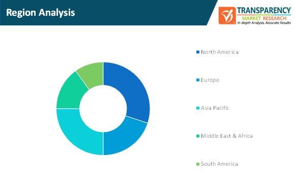 power & cooling solutions for enterprise server market region analysis