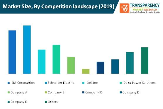 power & cooling solutions for enterprise server market size by competition landscape