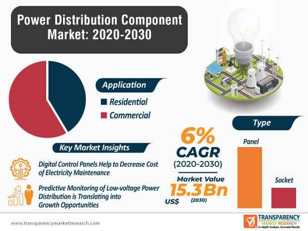 power distribution component market infographic