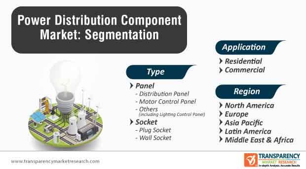 power distribution component market segmentation