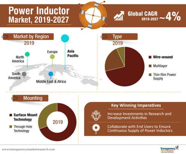 power inductor market infographic
